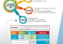 Sui Gas Bill Details