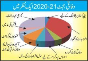 Pakistan Budget 2020-2021